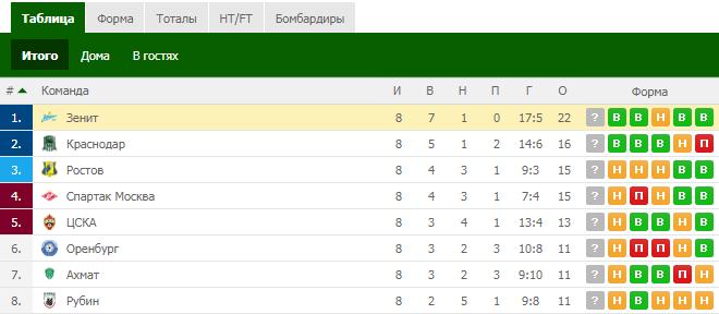 Букмекер Winline уверен в победе «Зенита» в чемпионате России по футболу