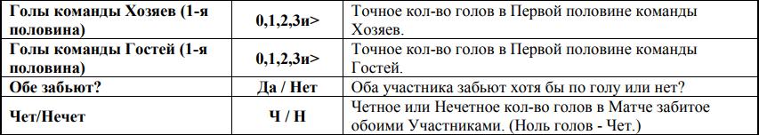 Какие правила букмекерской конторы Винлайн нужно знать в первую очередь?